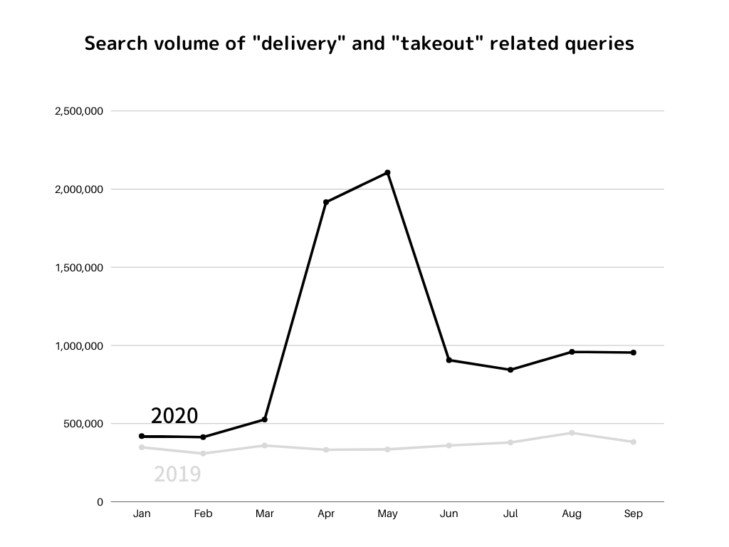 Delivery and takeout related queries