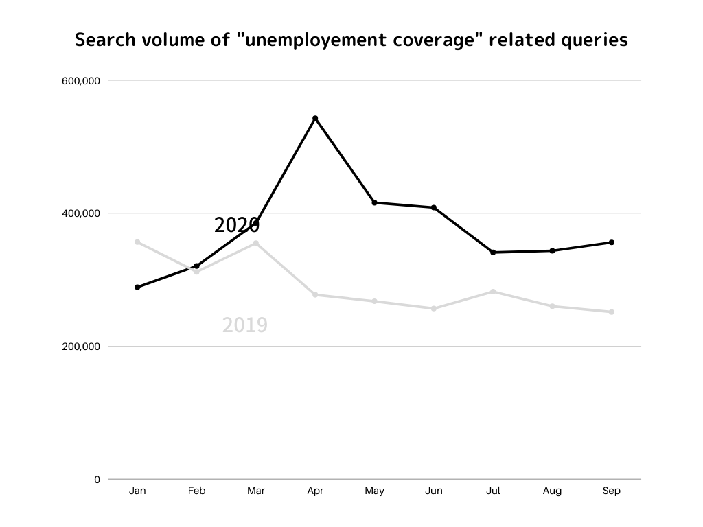 Unemployment coverage related queries
