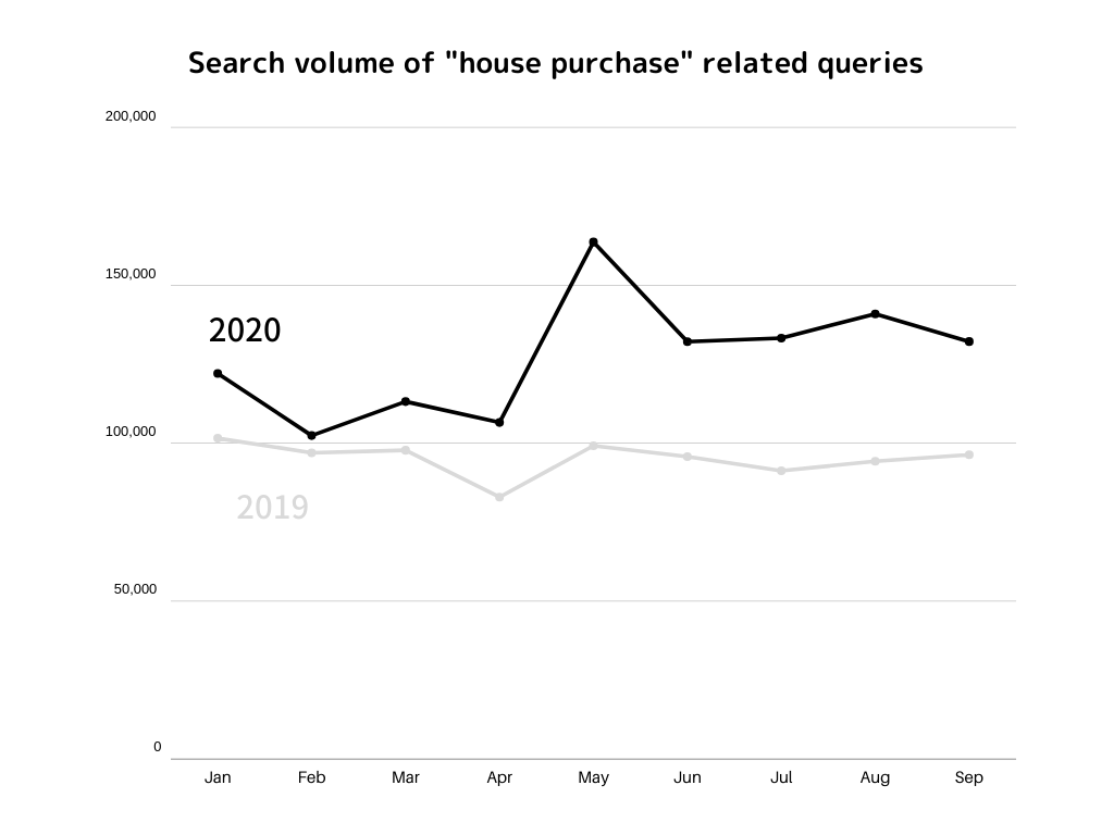 House purchase related quries